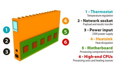 Qarnot_computing_radiador_servidor-Q-Rad