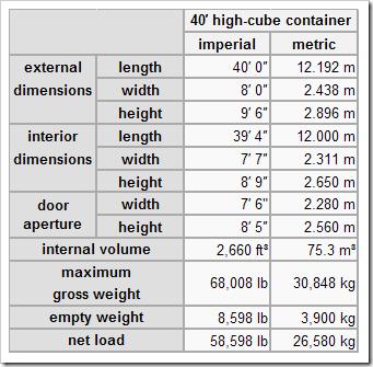 dimensiones de un container high cube de 40 pies